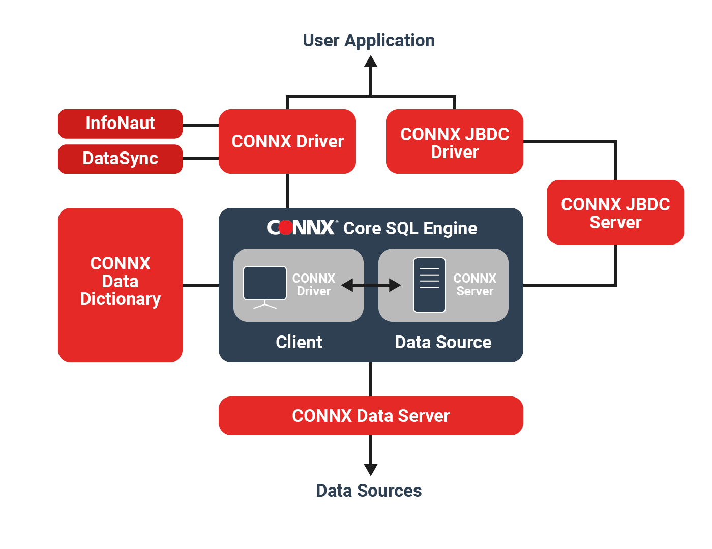 Distributed SQL Engine